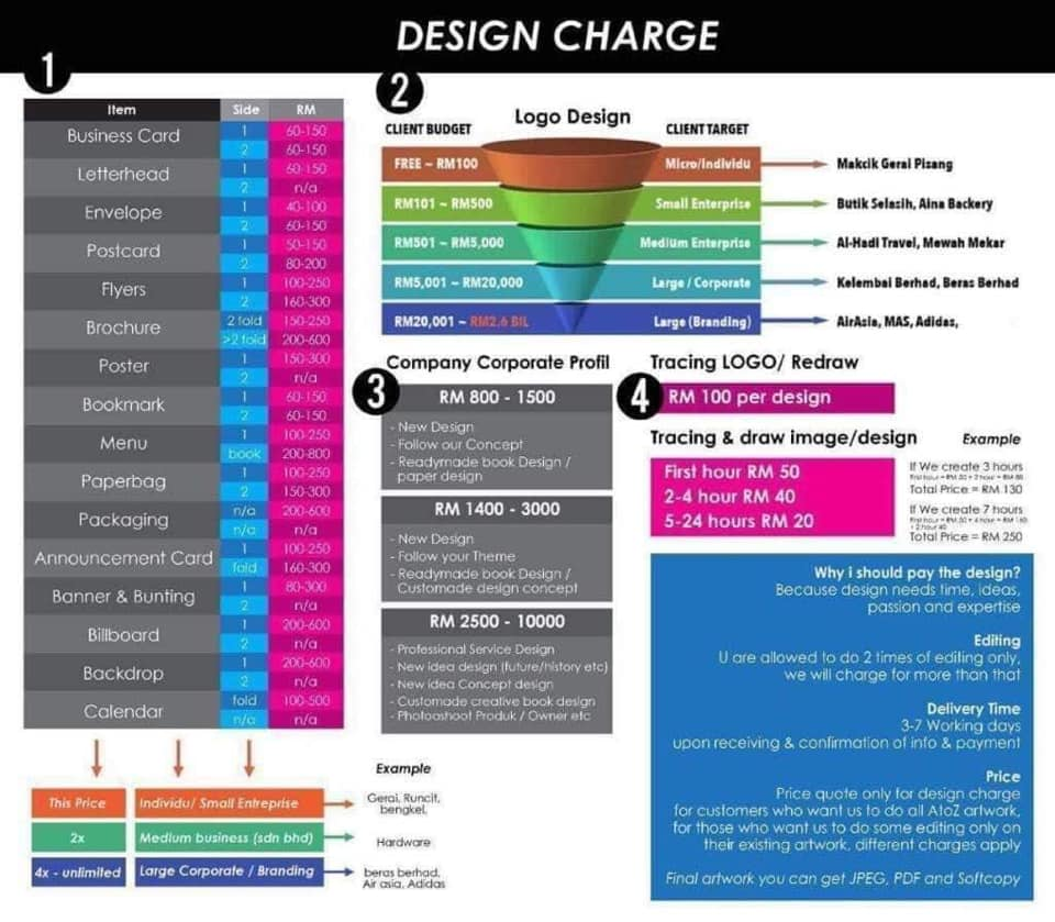Design Charges