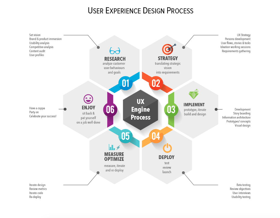 user experience design process infographic