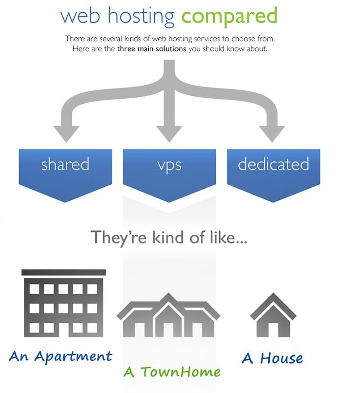 Hosting plan explained