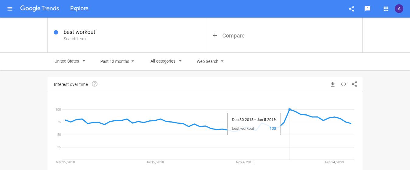 Google Trends Example Twelve Months