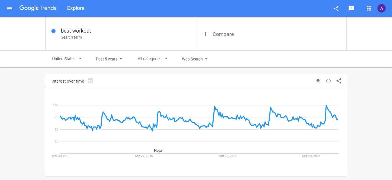 Google Trends Example Five Years