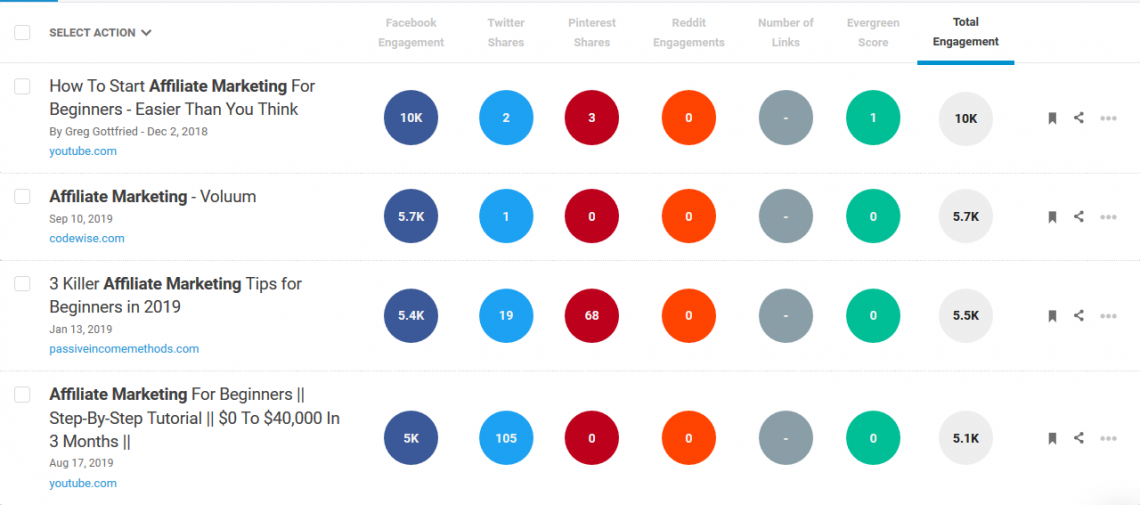 Most popular affiliate marketing subtopics on Buzzsumo.